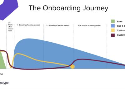 Onboarding Journey