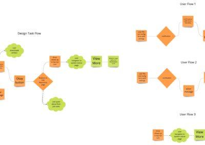 User Task Flows